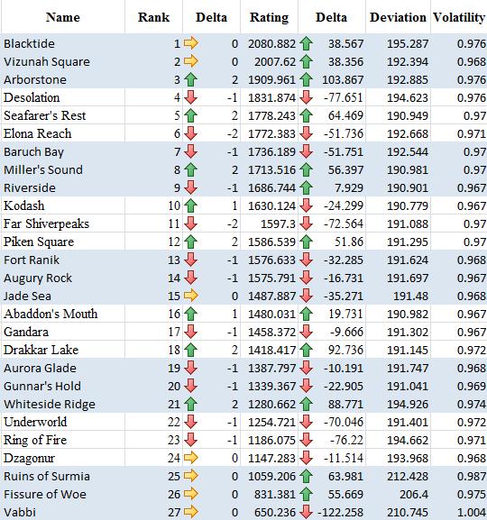 Europe Rankings
